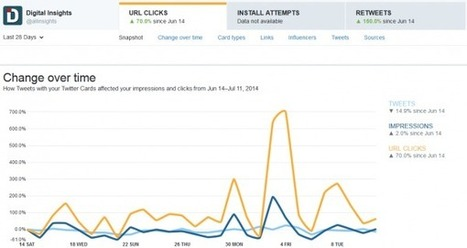 Understanding Twitter Analytics: What You Need to Know!   Twitter News & Tools   Scoop.it