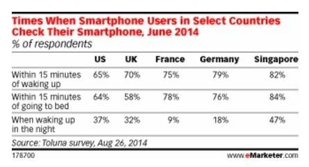Trois quarts des Français consultent leur smartphone au lever et au coucher | connectée | Scoop.it