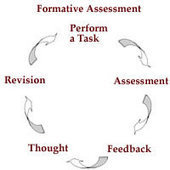 Feedback and Formative Assessment in a Virtual Learning Environment | Instructional Design Australia | Educational Redesign | Scoop.it
