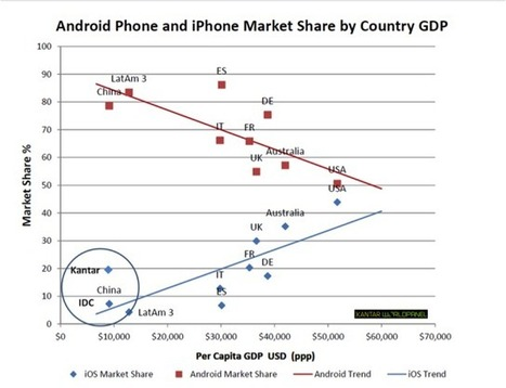 Will Apple find enough consumers in China to buy its iPhone? - Quartz   February   Scoop.it