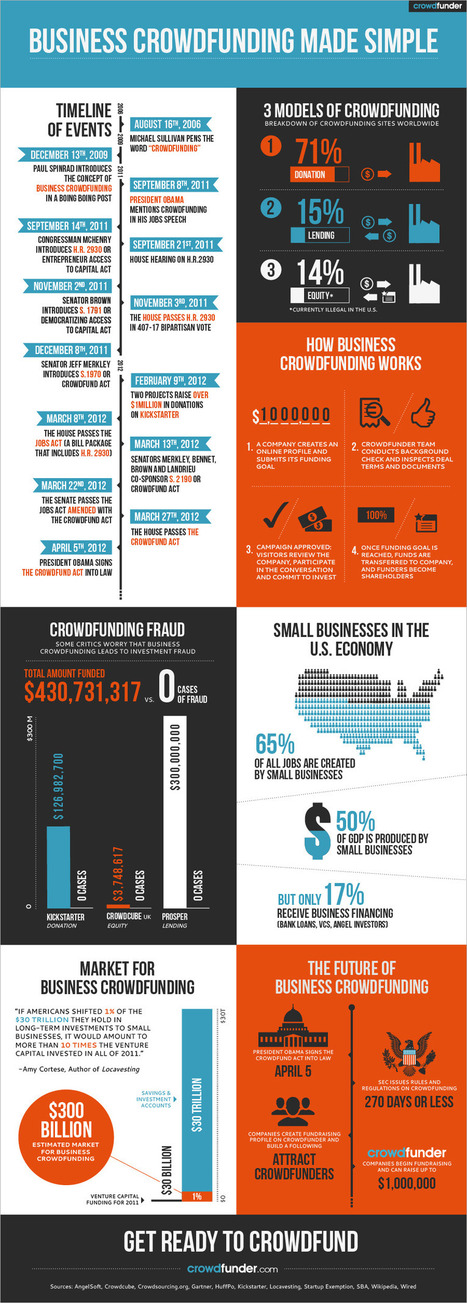 Equity Crowdfunding Infographic | crowdfunder.com | Yellow Boat Social Entrepreneurism | Scoop.it