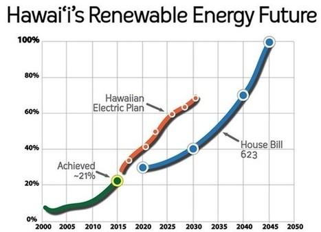 Hawaii Enacts Nation's First 100% Renewable Energy Standard   Coastal Restoration   Scoop.it