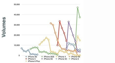 Chart of the day: The five generations of iPhone | Educational technology , Erate, Broadband and Connectivity | Scoop.it