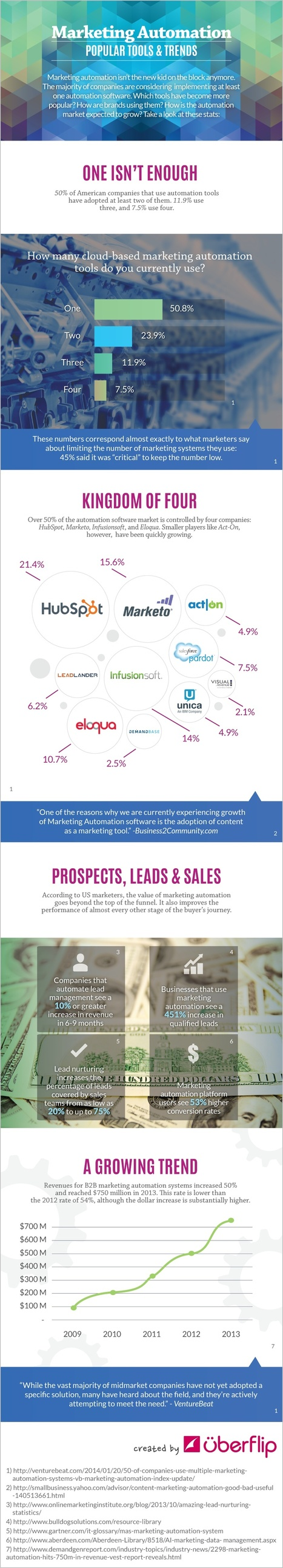 How Marketing Automation Is Taking Over [INFOGRAPHIC] | MarketingHits | Scoop.it