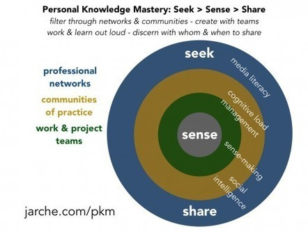 Personal Knowledge Mastery | Personal learning networks | Scoop.it