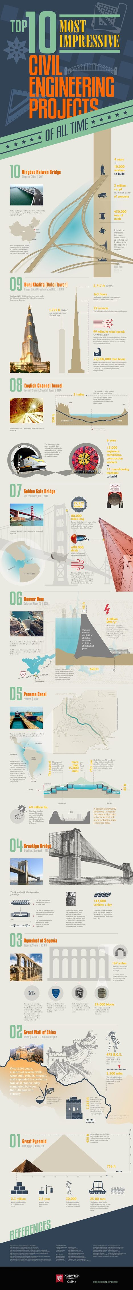10 Most Impressive Engineering Projects of All Time.   My Blog City ...   Mechanical Engineering Projects   Scoop.it
