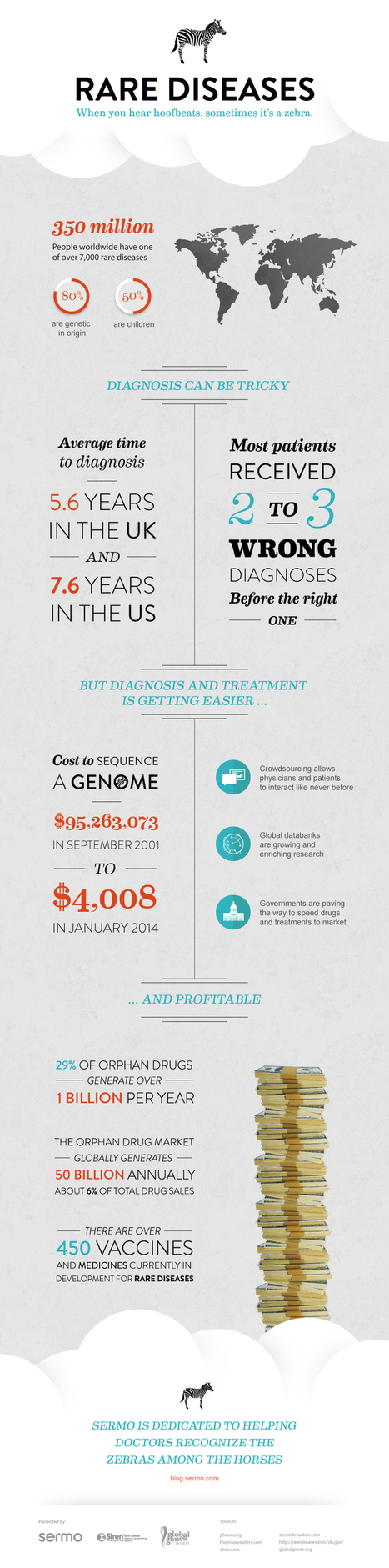 Rare Disease Infographic | Bringing HCPs and education together | Scoop.it