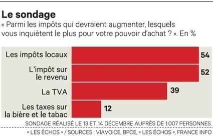 Pouvoir d'achat: les Français préoccupés par les impôts locaux | 694028 | Scoop.it