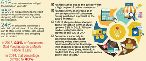 Best Practices for In-Store Mobile Strategy in 2015 | Best Mobile Strategy | Scoop.it
