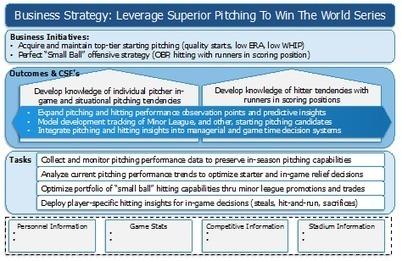Using the Big Data Strategy Document to Win the World Series! - InFocus | #BigDataMBA | Scoop.it