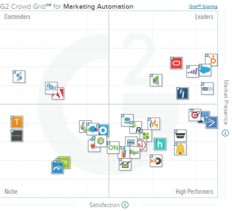 Best Marketing Automation Software in 2016 | G2 Crowd | The MarTech Digest | Scoop.it