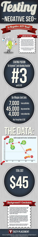 Beware of Negative SEO [Infographics] | Marketing & Webmarketing | Scoop.it