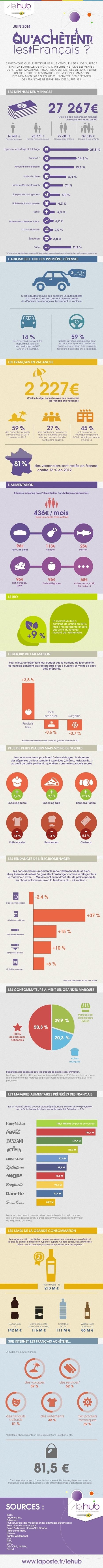 Le Hub de La Poste scanne les dépenses des français | e-marketing, curation, intelligence collective, SEM | Scoop.it