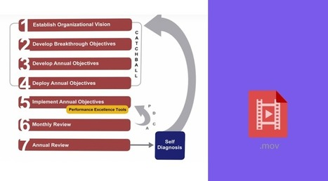 An effective 7 step process to make Strategic planning work | Business Transformation | Scoop.it