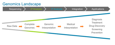 The personalized medicine revolution is almost here | Aprendiendo a Distancia | Scoop.it