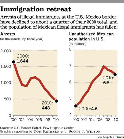 Daily Border Bulletin: Immigration From Mexico declining, SC ... | U.S.-Mexico border | Scoop.it