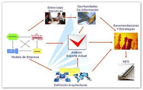 Planeación Estratégica de Tecnología Informática | Orientar | Scoop.it