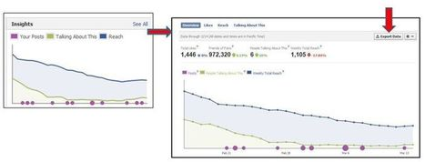 Facebook Analytics: 3 Killer Metrics To Calculate Using Data From Facebook Insights | Cooperative Extension Evaluation | Scoop.it