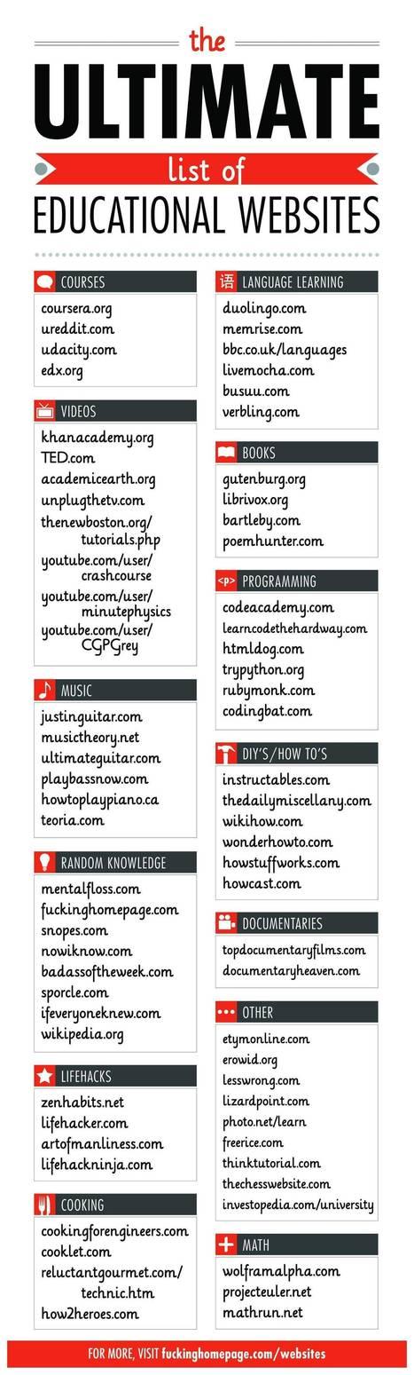 Useful websites. | Ict4champions | Scoop.it