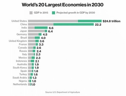Nigeria will be Africa's sole representative in the top 20 economies by 2030 | Investing in West Africa | Scoop.it