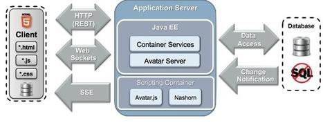 Avatar | Development on Various Platforms | Scoop.it