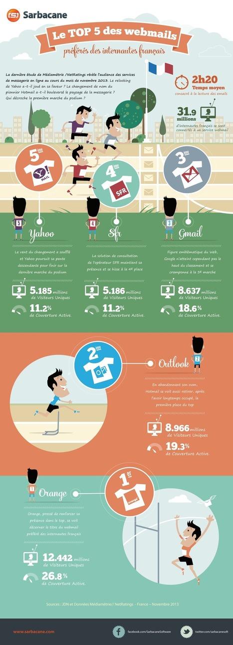 [Infographie] Le TOP 5 des webmails préférés des internautes français - Blog de Sarbacane Software - Toute l'information sur l'emailing | Entrepreneurs du Web | Scoop.it