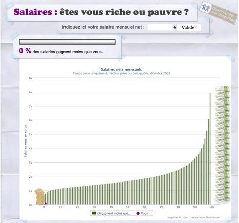 Salaire : êtes-vous riche ou pauvre ? | cOdezigO | Scoop.it
