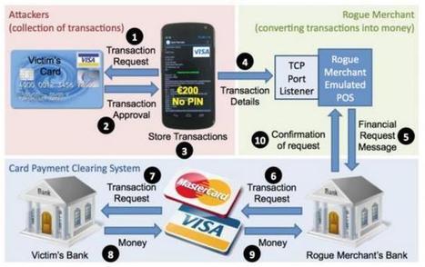 Cartes bancaires NFC : une faille permet de vol... | Sécurité des systèmes d'Information | Scoop.it
