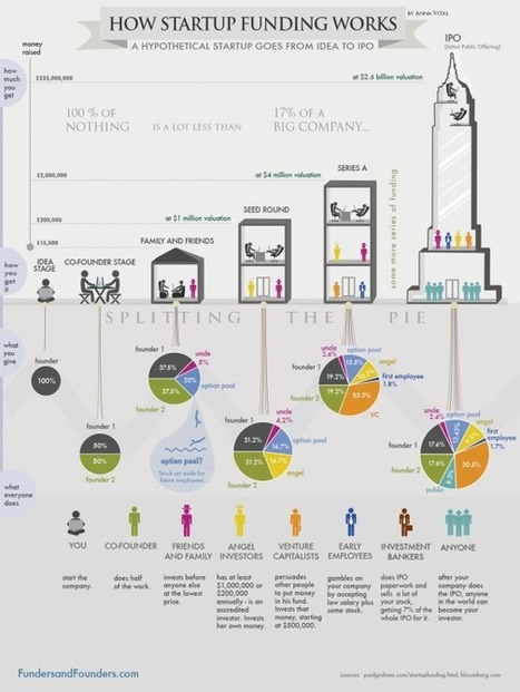How Startup Funding Works | Visual.ly | Entrepreneuriat & Innovation | Scoop.it