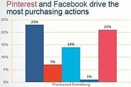 Facebook, Pinterest Trigger More Offline Actions Than Other Social Sites | Neli Maria Mengalli's Scoop.it! Space | Scoop.it