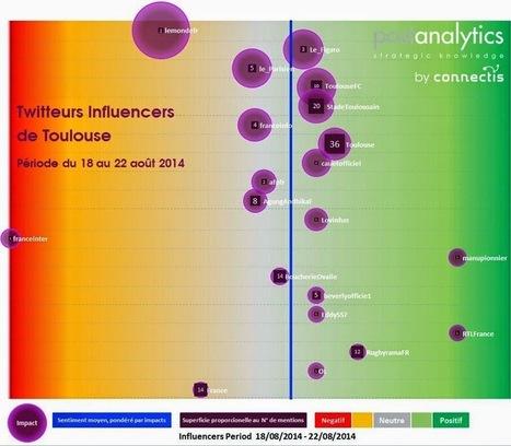 Perception Sociale: Toulouse Influencers   Intelligence Stratégique   Scoop.it