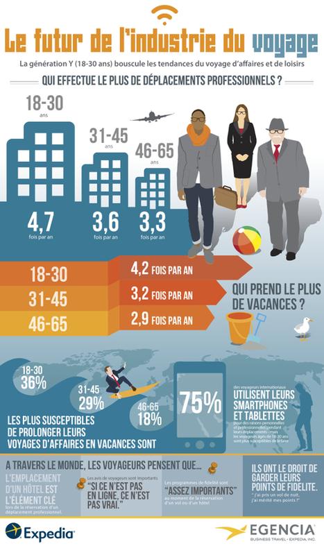 Infographie: Le futur de l'industrie du Voyage   Edition touristique   Scoop.it