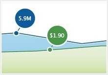 Mobile Marketing Costs Hit Record High In August | Mobile App Marketing | Scoop.it