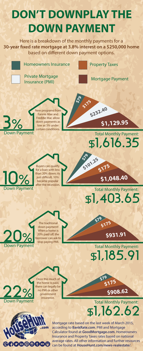 Don't Downplay the Down Payment [Infographic] | Real Estate | Scoop.it