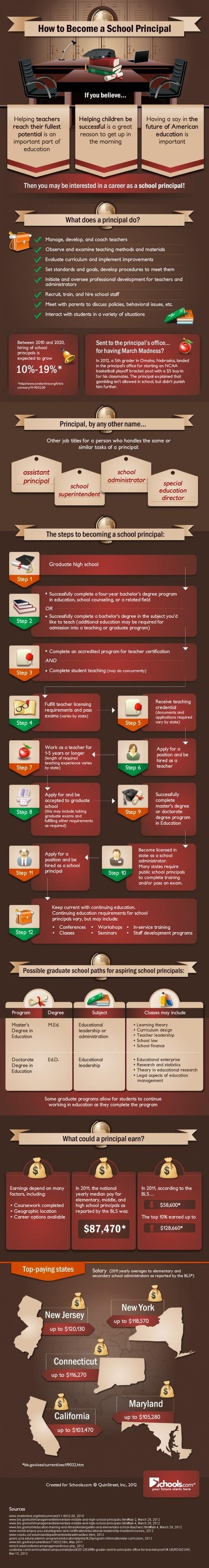 How (And Why) You Should Become A School Principal | Banco de Aulas | Scoop.it