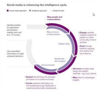 Social Media and the Intelligence Cycle   Information Management   Scoop.it