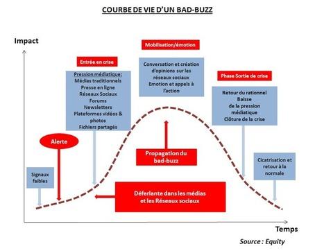 L'e-réputation, un enjeu crucial pour les marques sur les réseaux sociaux, avec Abdelkhalek Zyne | Internet world | Scoop.it