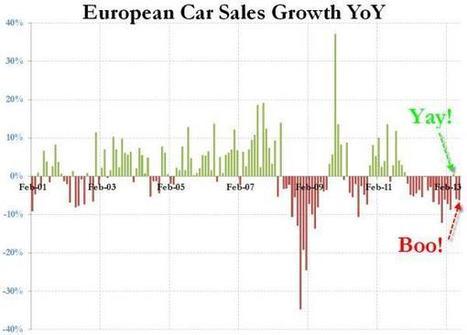 "European Car Sales Double-Dip, Lowest Since 1993: ""No Recovery Until Late 2014"" 