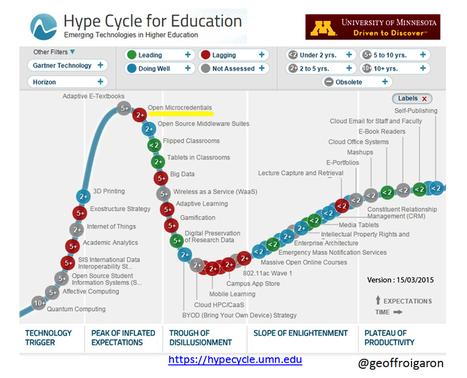 Badges numériques et innovation pédagogique | Education et TICE | Scoop.it