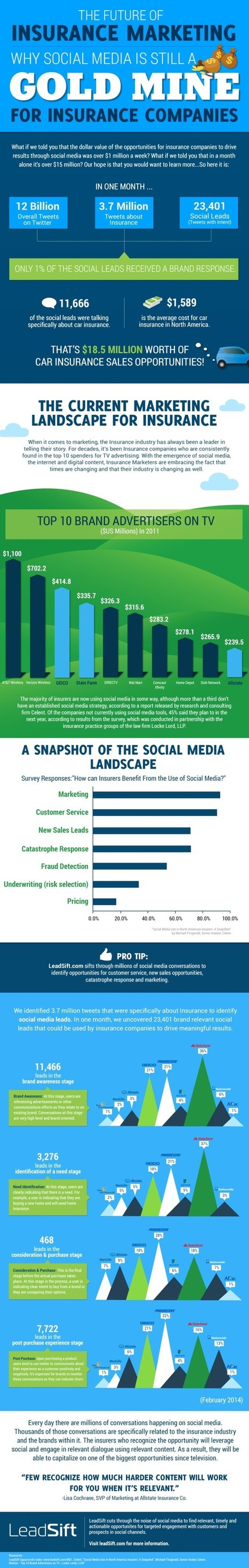 Infographic: Social Media is a Gold Mine for Insurance Marketing - Marketing Technology Blog | Digital-News on Scoop.it today | Scoop.it