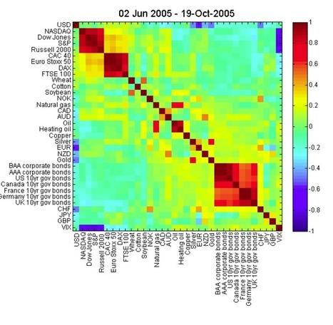 Diversification Is Broken | Algorithmic Trading | Scoop.it