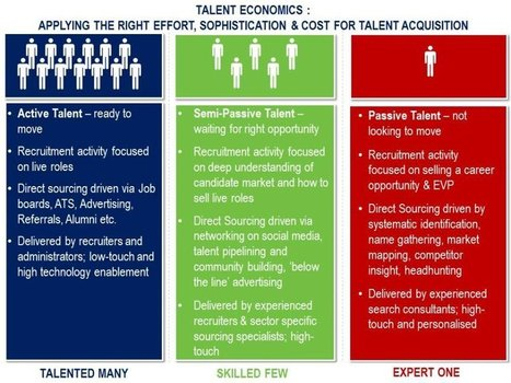 Ten predictions for Talent Acquisition in 2014 – Half-Term report: (1 of 2) | Talent Management | Scoop.it