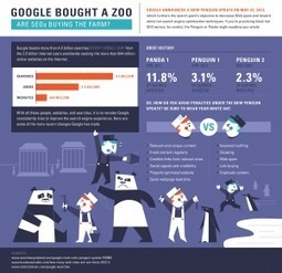 Google Bought a Zoo [Infographic] | #EAv (e)LOCRIS - Is Empire Avenue worth it? | Scoop.it