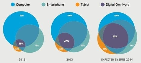 Survey: 82 percent of clinicians to use both smartphones and tablets next year | mobihealthnews | Hanson Zandi News | Scoop.it