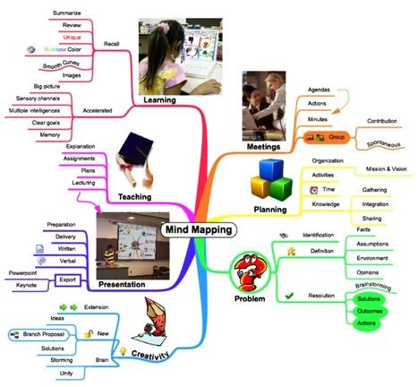 Les cartes mentales, conceptuelles (mind-mapping) : un dossier de synthèse. | Veille & Culture numérique | Communication publique, marketing territoriale, communication institutionnelle, réseaux sociaux | Scoop.it