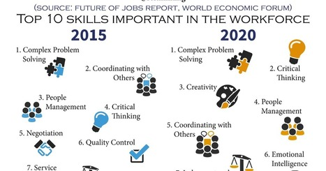 Thinking collaboration: Top 10 skills for the future | La révolution numérique - Digital Revolution | Scoop.it