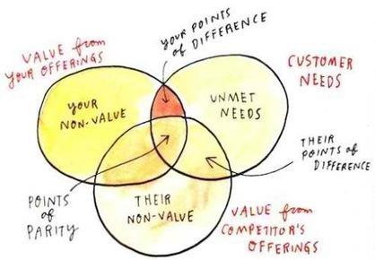 Brand Audits: Three Powerful Rings | Beyond Marketing | Scoop.it