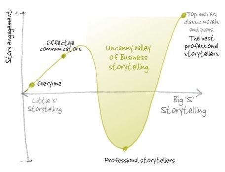 The Uncanny Valley of Business Storytelling: Anecdote | Business Coaching | Scoop.it