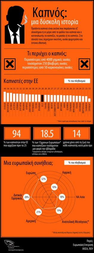 31 Μαΐου - Παγκόσμια Ημέρα κατά του καπνίσματος (infographic + ψηφοφορία) | Εκπαιδευτικά Νέα | Scoop.it