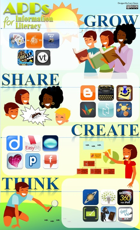 Apps for Information Literacy | Professional development of Librarians | Scoop.it